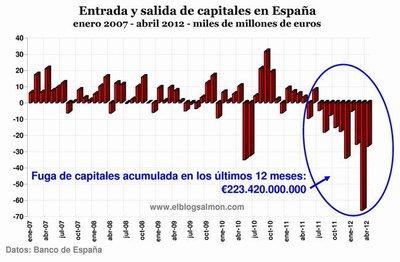 Continúa la fuga de capitales: 26.587 millones de euros en abril