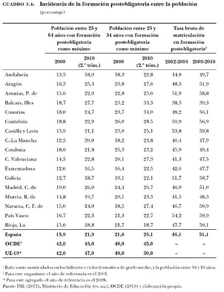 tasas-de-formacion-educativa-espana.jpg