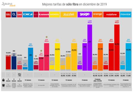 Mejores Tarifas De Solo Fibra En Diciembre De 2019