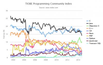 Repasando los lenguajes más populares, indice TIOBE