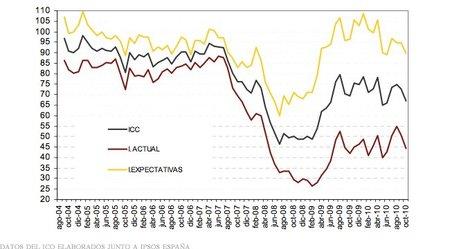 La confianza del consumidor retrocede nuevamente