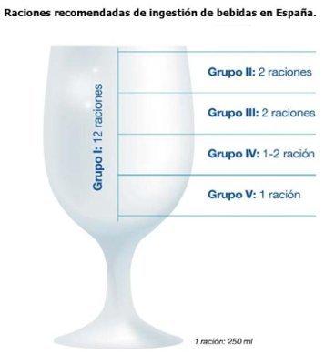 Recomendaciones de hidratación para la población española