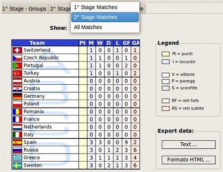 Euro 2008 - Estadísticas