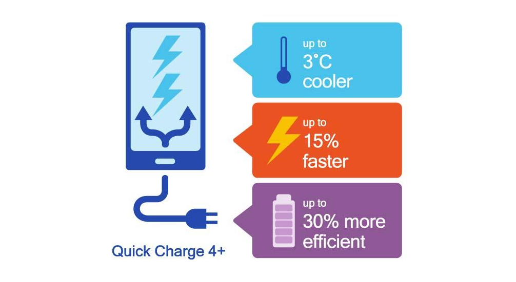 Quick Charge 4.0, de Qualcomm