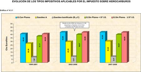 Impuestos al combustible de 1998 a 2008