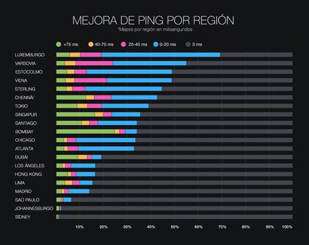 Mejora de PING por región