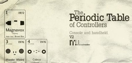Imagen de la semana: la tabla periódica de los mandos