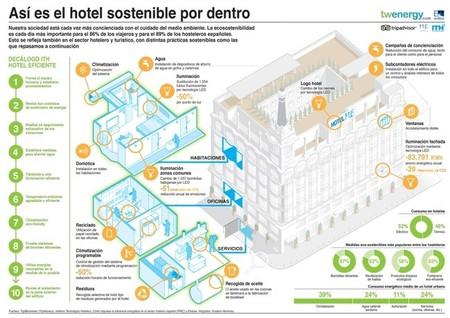 infografía hotel sostenible