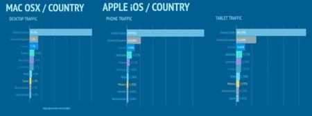 pornhub-country-mobile-apple-ios-mac