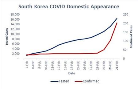 Evolución de la epidemia en Corea del Sur