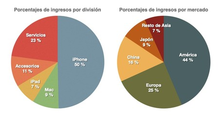Resultados Apple 2