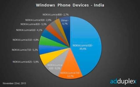 WP India