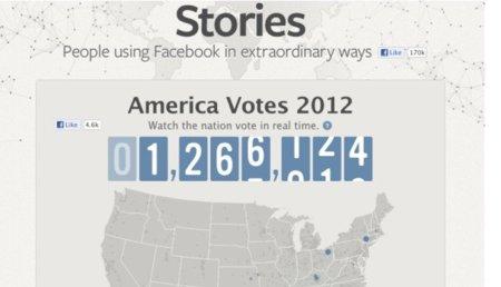 Facebook se vuelca con las elecciones estadounidenses