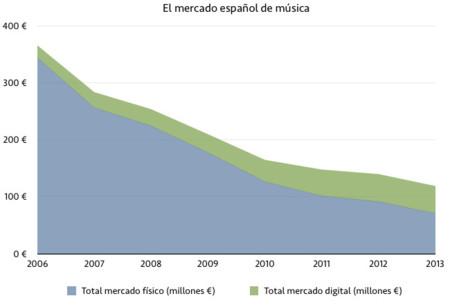 El streaming supuso el 66% de lo gastado por los españoles en música digital en 2013