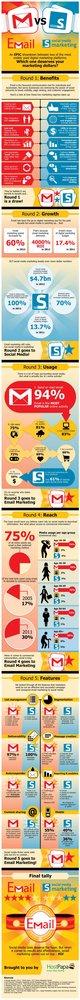 Infografía Social Media