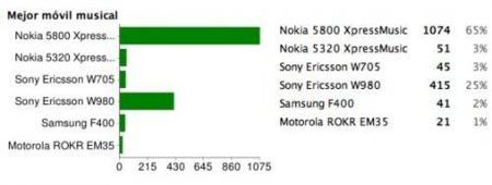 Mejor móvil musical de 2008: Nokia 5800 XpressMusic