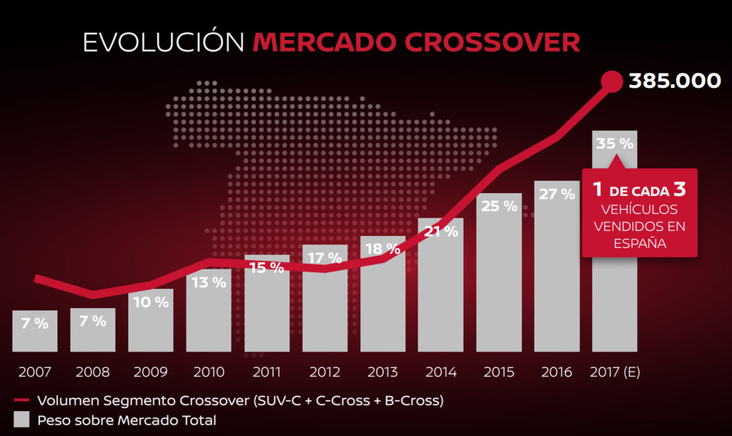 Nissan Crossover Domination Mercado 10