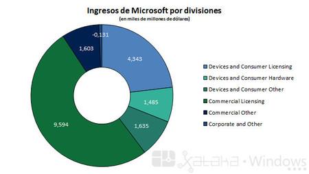 Ingresos de Microsoft por divisiones
