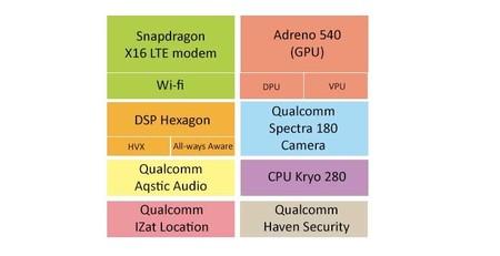 Snapdragon 835 Esquema Composicion