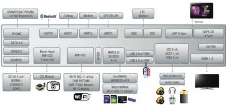 Samsung Exynos 5 Dual