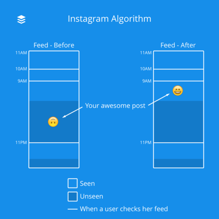 Instagram Algorithm Feed Before And After