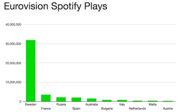 Grafica Spotify