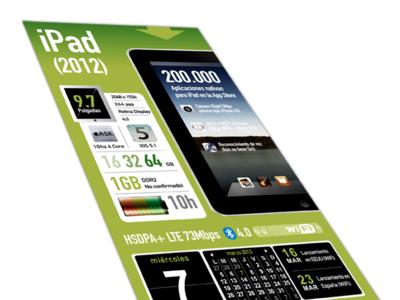 La evolución del iPad en una infografía