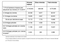 14.165 viviendas habituales desahuciadas en el 2012 ¿muchas o pocas?