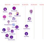 Cuánto dinero ganan los streamers de Twitch más exitosos, explicado en estos gráficos