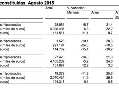 La firma de hipotecas sigue subiendo, ¿es significativo?