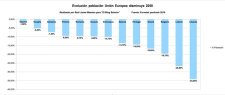 Evolucion Poblacion Ue Disminuye