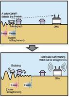 Nuevo sistema de alerta que avisa sobre un inminente terremoto en Japón