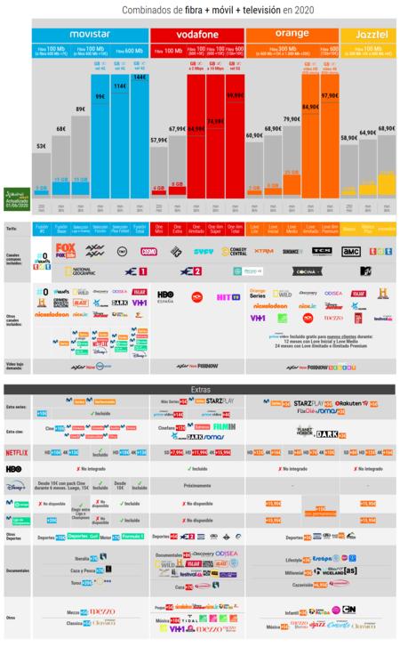 Combinados De Fibra Movil Television En 2020