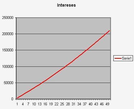 Intereses hipoteca