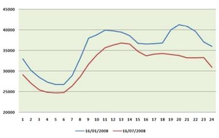 Curva típica de demanda Invierno-Verano