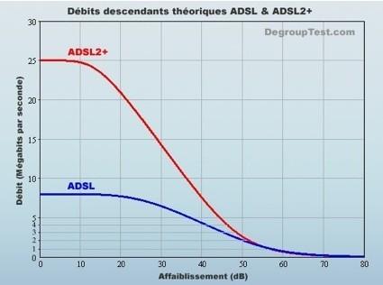¿Qué es el ADSL y ADSL2+ y VDSL? Parte II