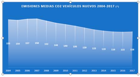Emisiones Medias Co2 Espana 2004 2017