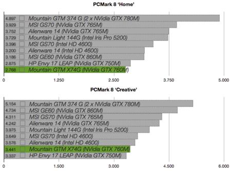 Mountain GTM X74G benchmarks