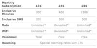 Las tarifas de O2 para el iPhone