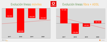 Evolucion Acumulado Anual De Lineas Vodafone 2020