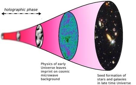 No, el universo no es un holograma