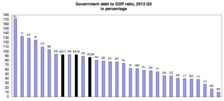 Brote verde del día: la deuda pública española supera la media de la zona euro
