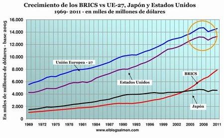 Crecimiento de los BRICS