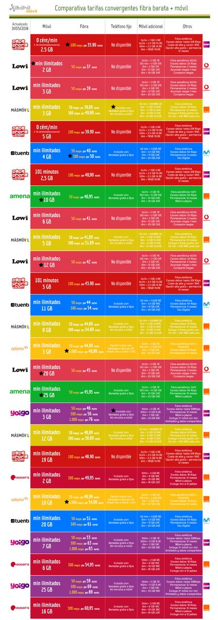 Comparativa Completa Mejores Tarifas Fibra Y Movil Baratos