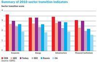 Podemos aprender de las políticas de los países en transición
