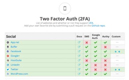 ¿Qué sitios soportan la verificación en dos pasos? Two Factor Auth responde