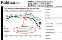 Las empresas pagan mucho más del 10% de impuesto de sociedades, El País y Público manipulan datos