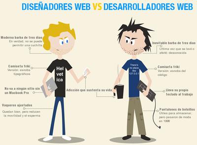 Comparación entre el estereotipo del diseñador y el programador web