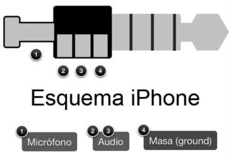 Esquema conector jack iPhone
