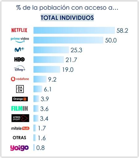 Clasificación de servicios OTT y televisión de pago. / Barlovento Comunicación